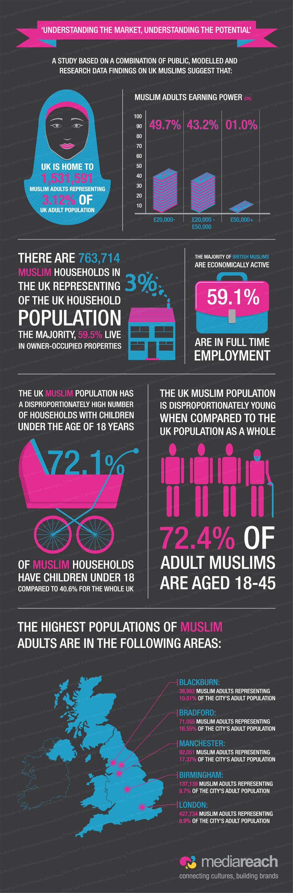 Muslim study Infographic