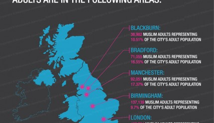 The highest polulation of Muslims adults in UK