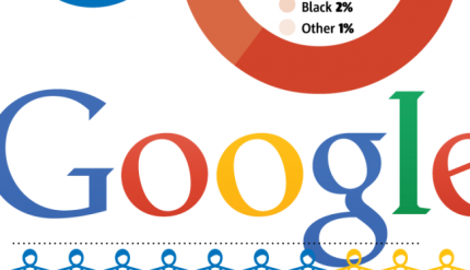 Google looks for diverse recruits