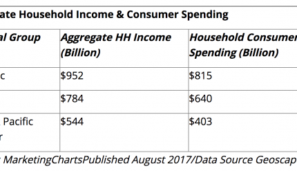 Hispanic Household income